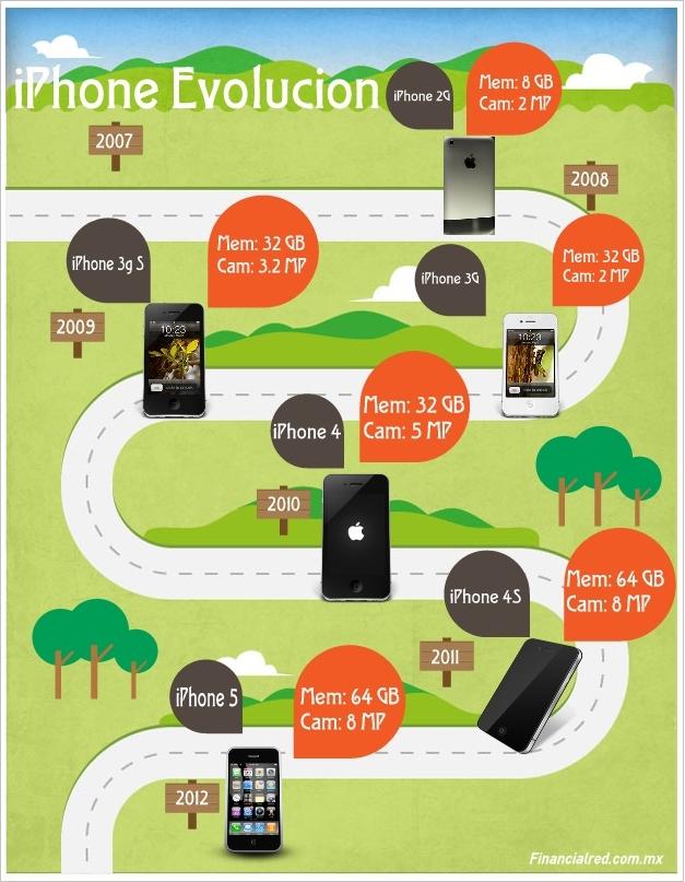 Evolucion iPhone