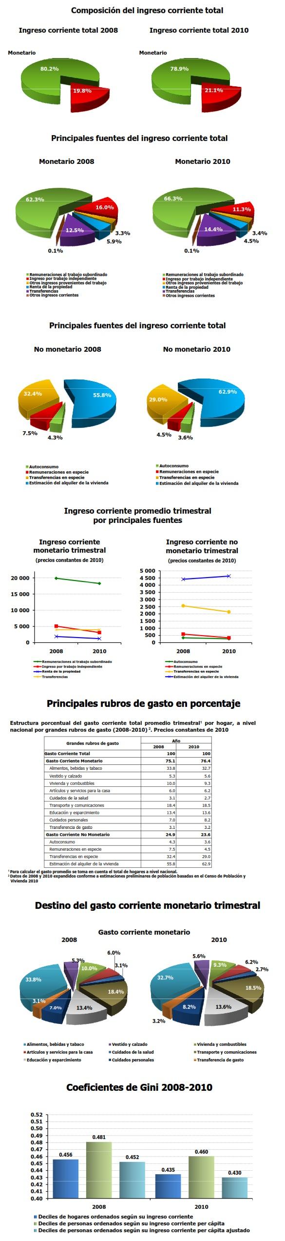 gastos 2010