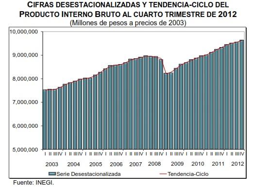 Producto Interno Bruto de Mexico 2013 el Producto Interno Bruto