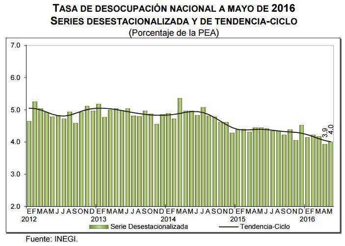 desempleo-mayo-2016