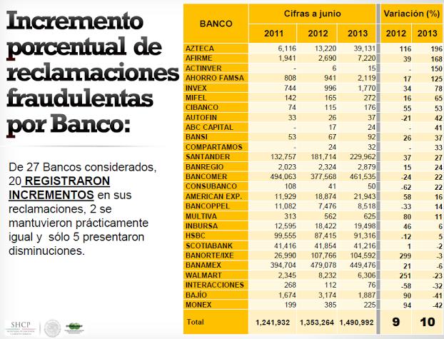 bancos reclamaciones