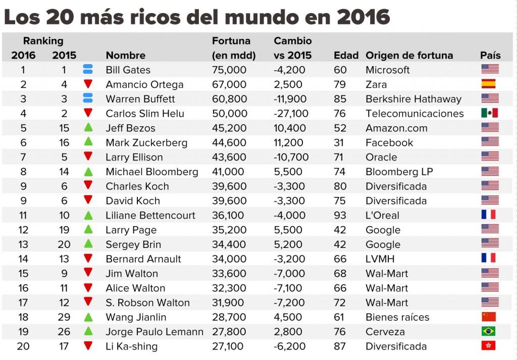 2016 billionaires Forbes